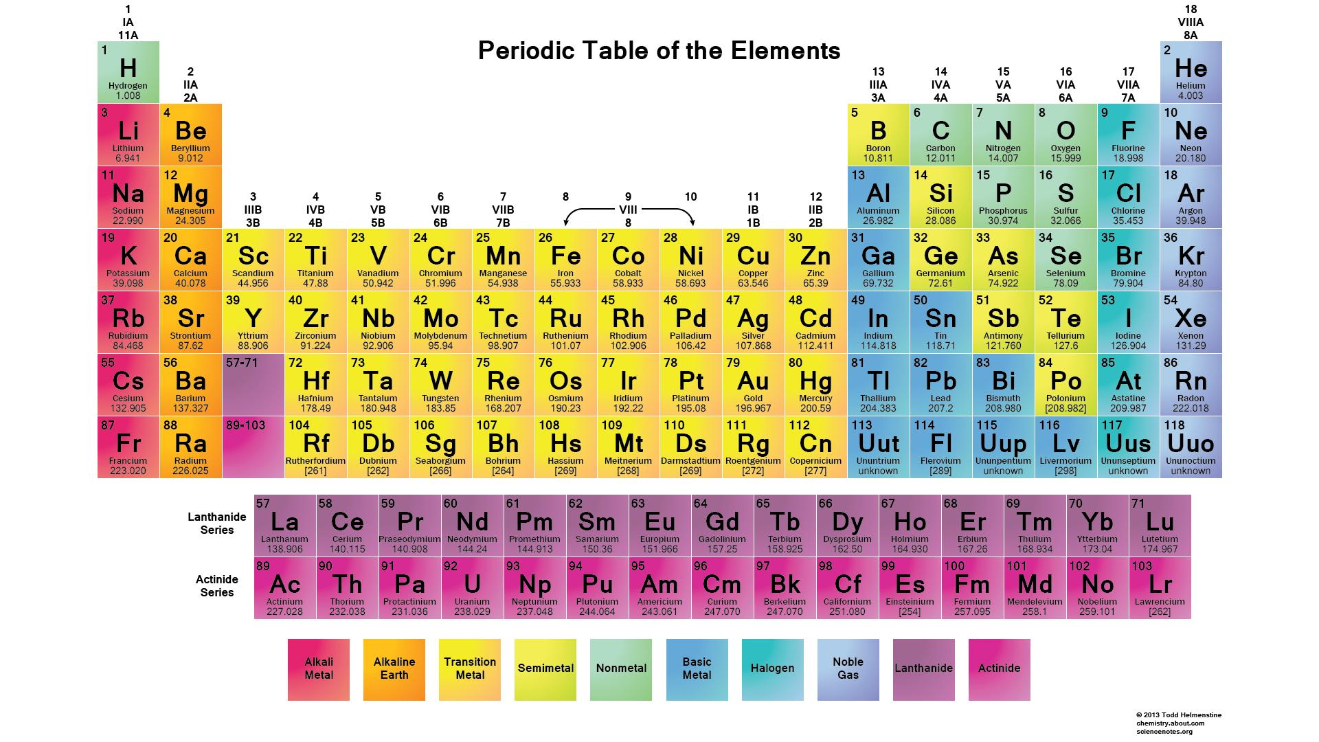 tabla periodica de los elementos quimicos actualizada para imprimir tabla periodica de los elementos quimicos grande - Tabla Periodica De Los Elementos Quimicos Para Imprimir Tamano Carta